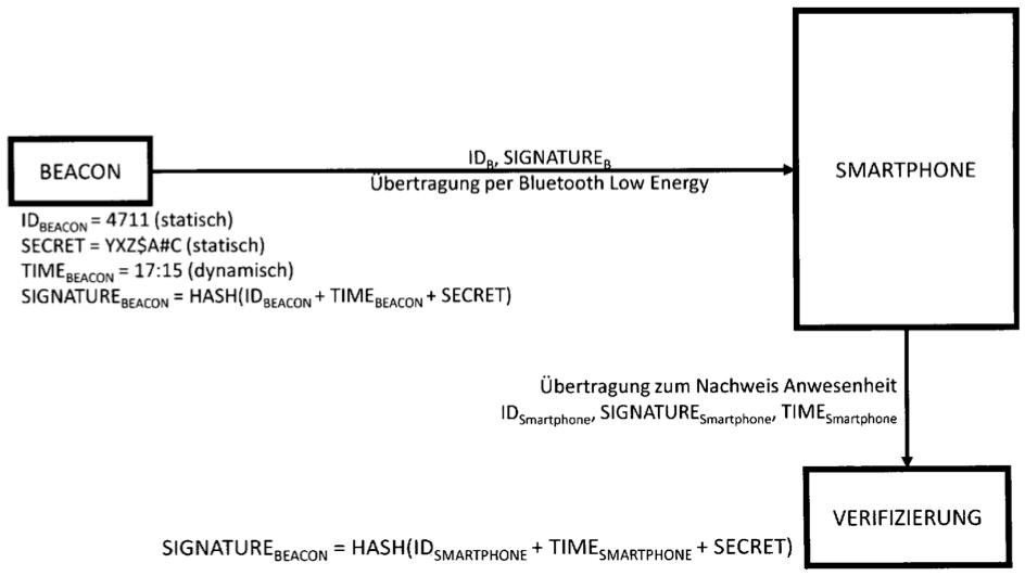 Verfahren und System zur Lokationsverifizierung mobiler Geräte