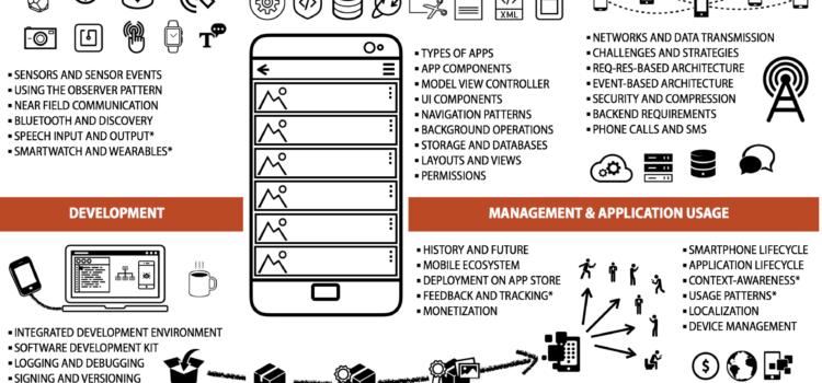 WPF Mobile Computing (SS16)
