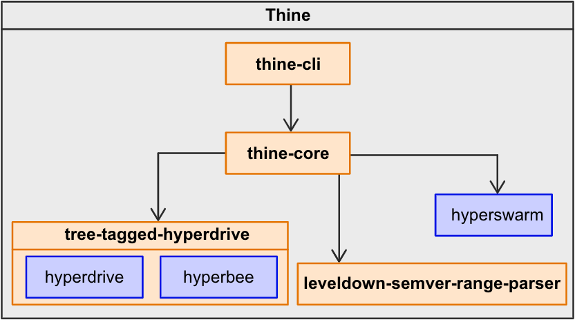 Thine - Approach for a fault tolerant distributed packet manager based on hypercore protocol